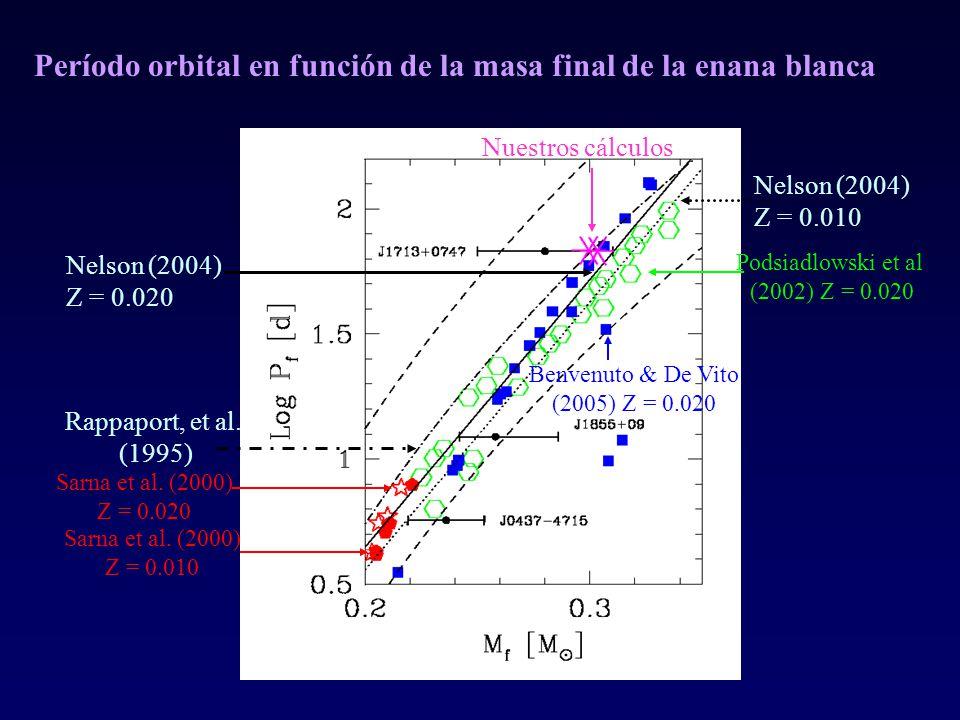 Período orbital en función de la masa final de la enana blanca Nuestros cálculos Nelson (2004) Z = 0.020 Nelson (2004) Z = 0.010 Rappaport, et al. (19