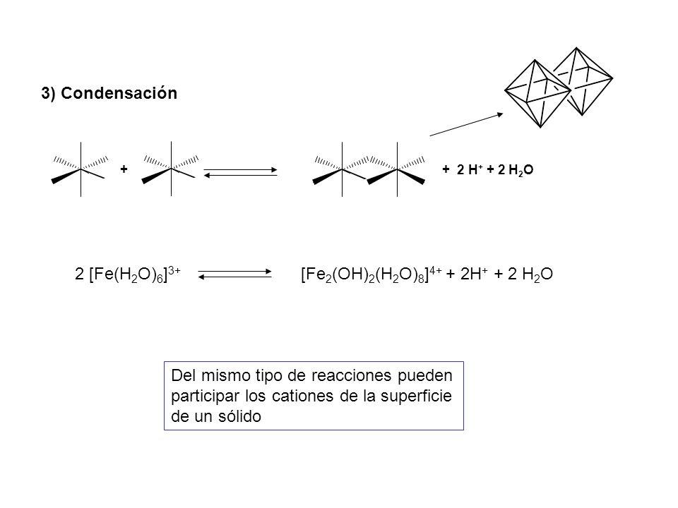 + 2 [Fe(H 2 O) 6 ] 3+ [Fe 2 (OH) 2 (H 2 O) 8 ] 4+ + 2H + + 2 H 2 O + 2 H + + 2 H 2 O 3) Condensación Del mismo tipo de reacciones pueden participar los cationes de la superficie de un sólido