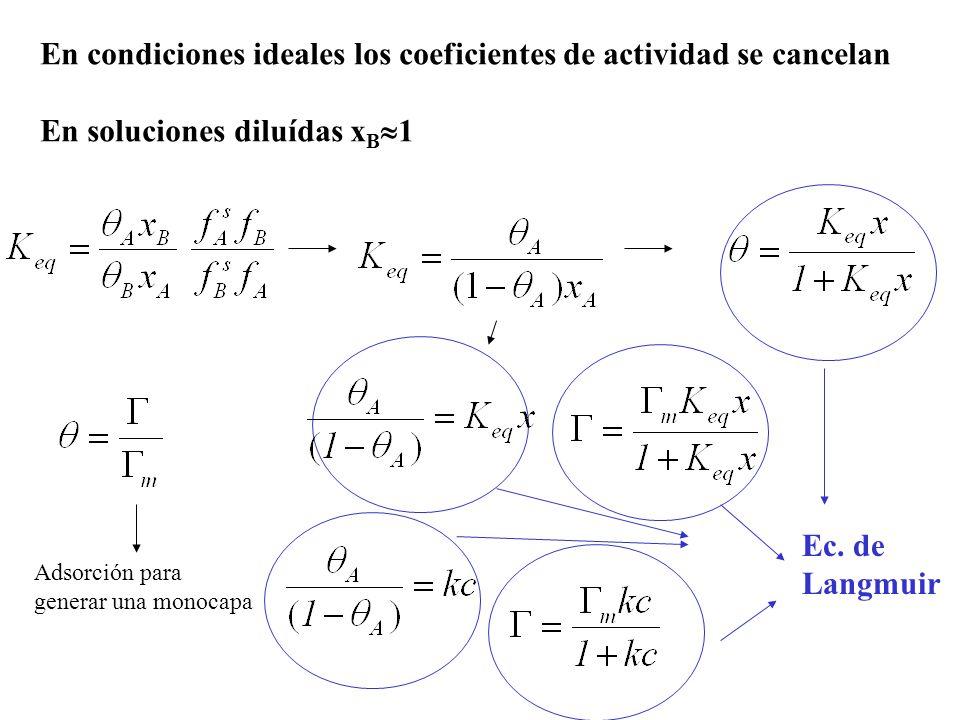 En condiciones ideales los coeficientes de actividad se cancelan En soluciones diluídas x B 1 Adsorción para generar una monocapa Ec. de Langmuir