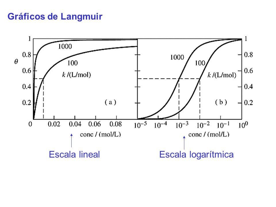Gráficos de Langmuir Escala linealEscala logarítmica