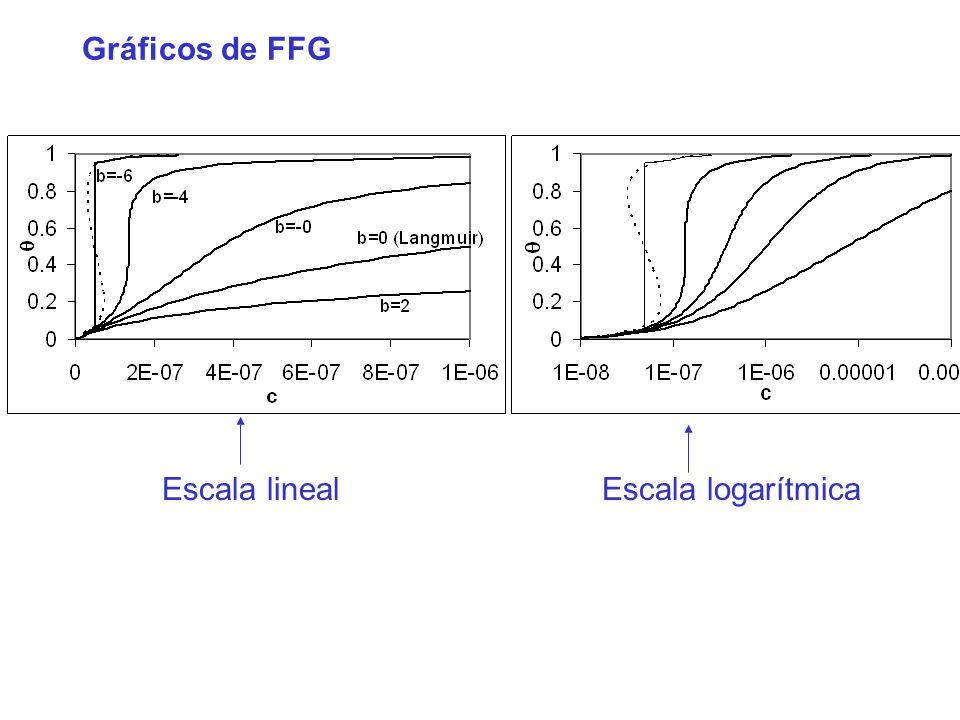 Gráficos de FFG Escala linealEscala logarítmica