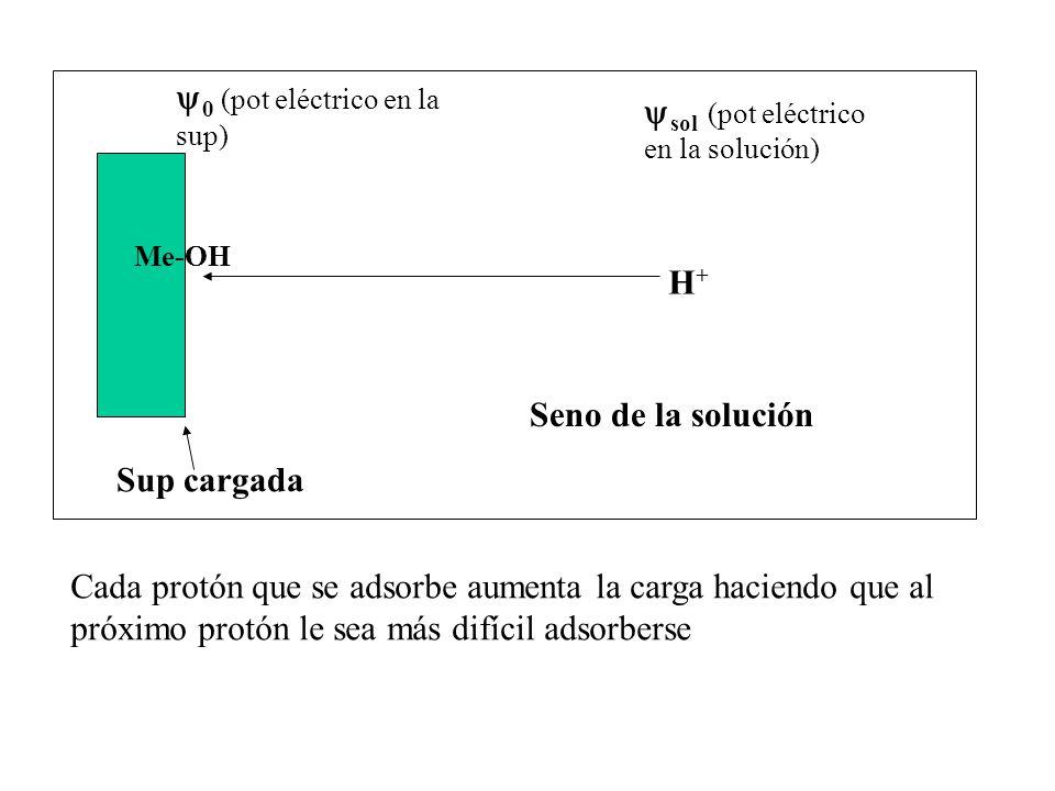 Sup cargada H+H+ Seno de la solución 0 (pot eléctrico en la sup) sol (pot eléctrico en la solución) Me-OH Cada protón que se adsorbe aumenta la carga