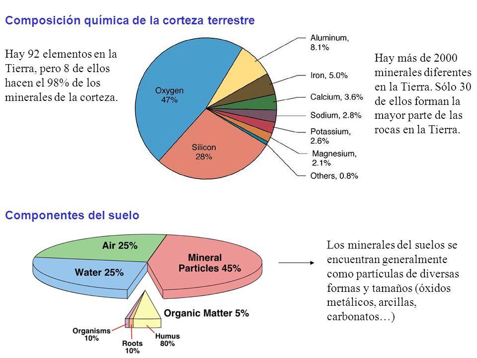 Hay 92 elementos en la Tierra, pero 8 de ellos hacen el 98% de los minerales de la corteza. Composición química de la corteza terrestre Hay más de 200