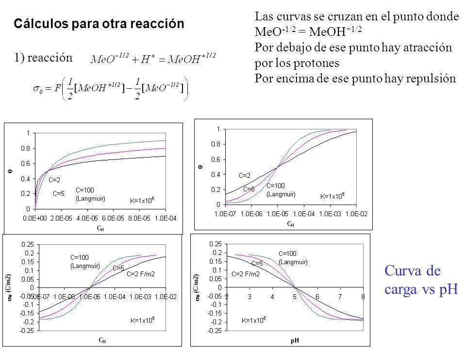 Las curvas se cruzan en el punto donde MeO -1/2 = MeOH +1/2 Por debajo de ese punto hay atracción por los protones Por encima de ese punto hay repulsión 1) reacción Cálculos para otra reacción Curva de carga vs pH