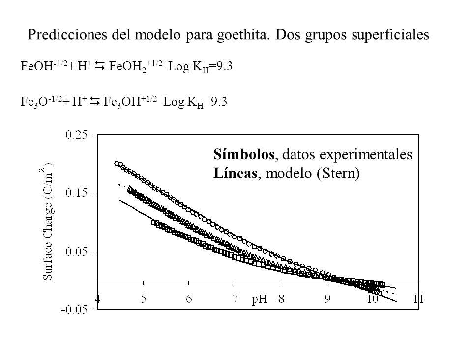 Predicciones del modelo para goethita. Dos grupos superficiales FeOH -1/2 + H + FeOH 2 +1/2 Log K H =9.3 Fe 3 O -1/2 + H + Fe 3 OH +1/2 Log K H =9.3 S