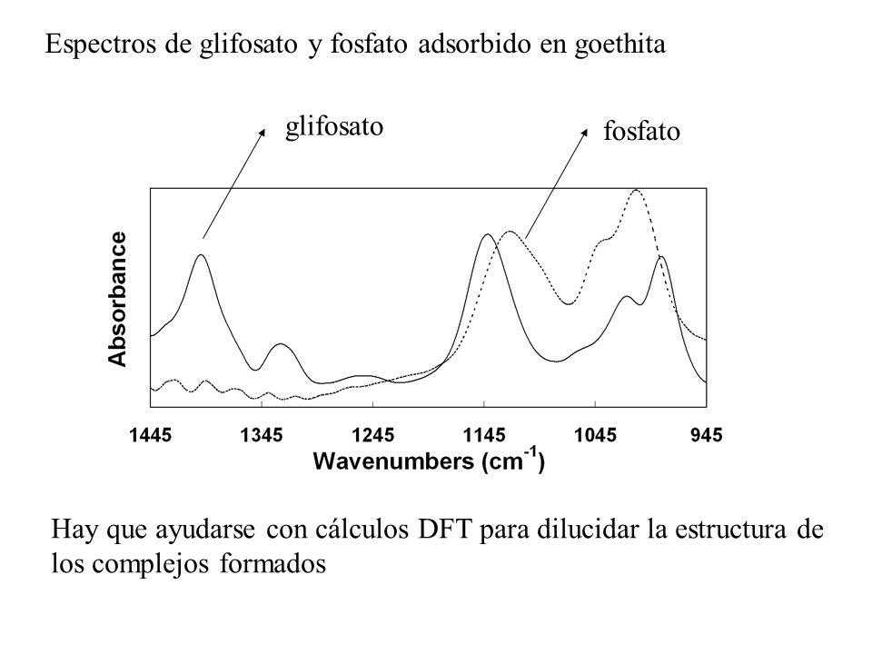 glifosato fosfato Espectros de glifosato y fosfato adsorbido en goethita Hay que ayudarse con cálculos DFT para dilucidar la estructura de los complej