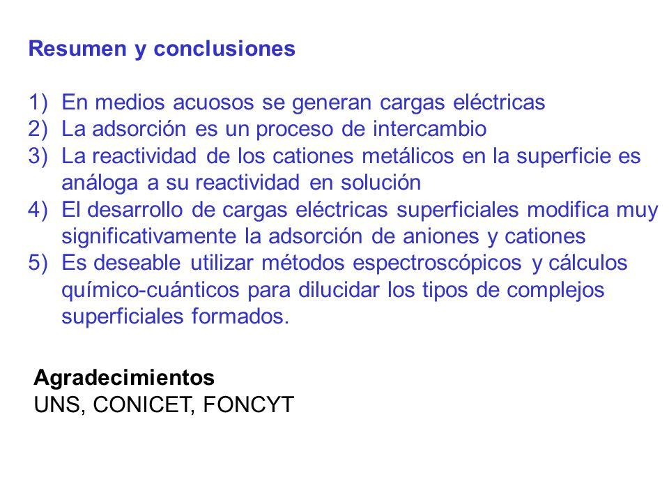 Resumen y conclusiones 1)En medios acuosos se generan cargas eléctricas 2)La adsorción es un proceso de intercambio 3)La reactividad de los cationes m