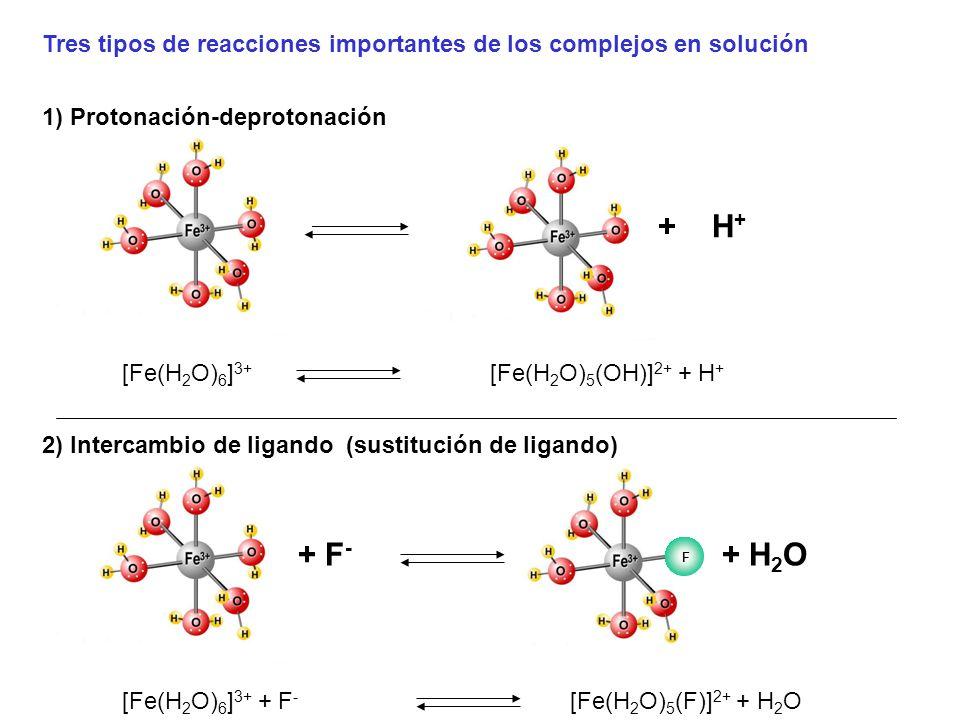 [Fe(H 2 O) 6 ] 3+ + H + 1) Protonación-deprotonación [Fe(H 2 O) 5 (OH)] 2+ + H + [Fe(H 2 O) 6 ] 3+ + F - + F - 2) Intercambio de ligando (sustitución de ligando) [Fe(H 2 O) 5 (F)] 2+ + H 2 O + H 2 O Tres tipos de reacciones importantes de los complejos en solución F