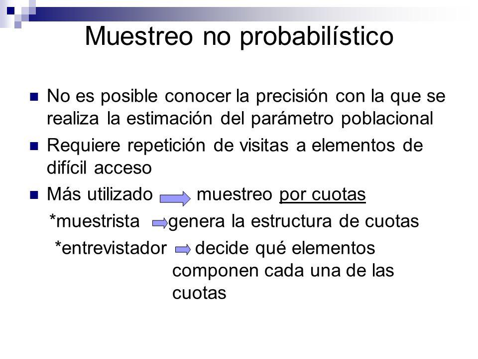 Muestreo no probabilístico No es posible conocer la precisión con la que se realiza la estimación del parámetro poblacional Requiere repetición de vis