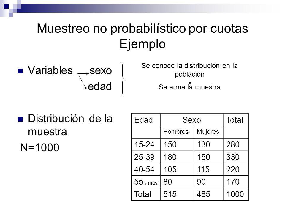 Muestreo no probabilístico por cuotas Ejemplo Variables sexo edad Distribución de la muestra N=1000 Se conoce la distribución en la población Se arma