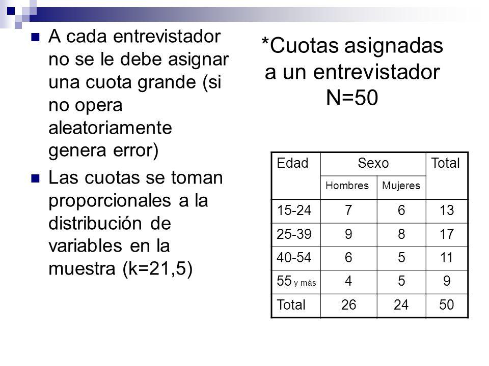 A cada entrevistador no se le debe asignar una cuota grande (si no opera aleatoriamente genera error) Las cuotas se toman proporcionales a la distribu