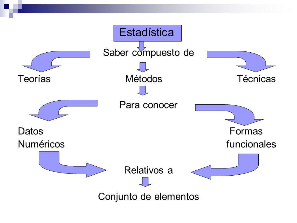 Estadística Saber compuesto de Teorías Métodos Técnicas Para conocer Datos Formas Numéricos funcionales Relativos a Conjunto de elementos