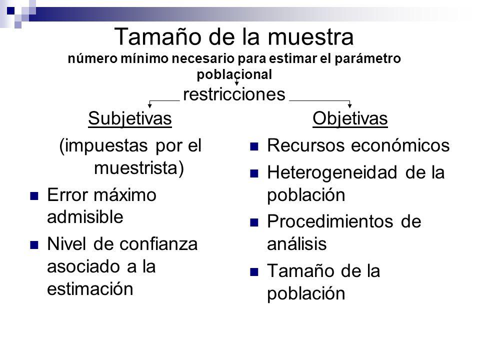 Tamaño de la muestra número mínimo necesario para estimar el parámetro poblacional restricciones Subjetivas (impuestas por el muestrista) Error máximo