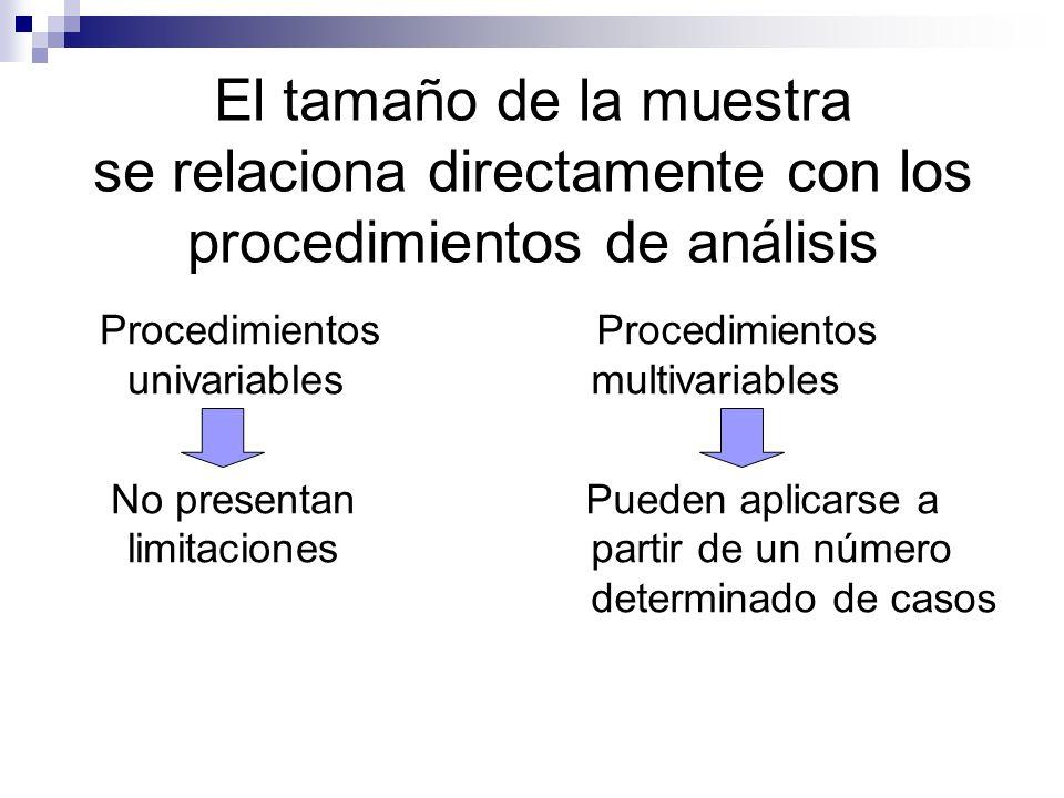 El tamaño de la muestra se relaciona directamente con los procedimientos de análisis Procedimientos univariables No presentan limitaciones Procedimien