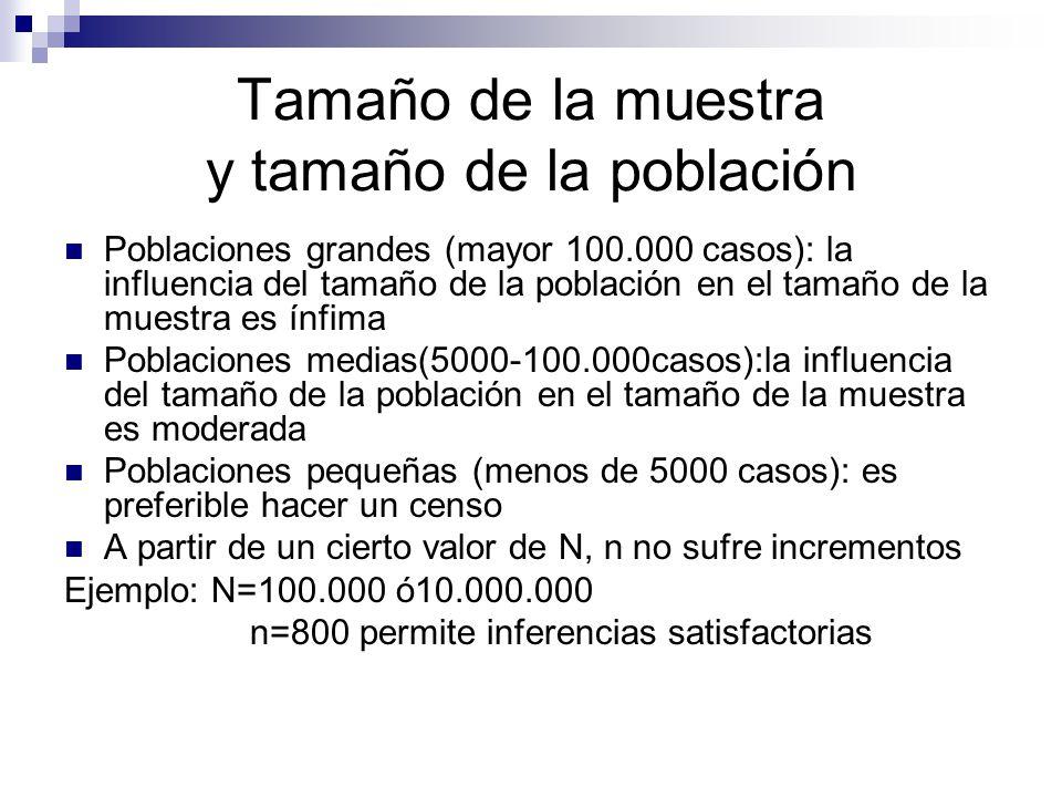 Tamaño de la muestra y tamaño de la población Poblaciones grandes (mayor 100.000 casos): la influencia del tamaño de la población en el tamaño de la m