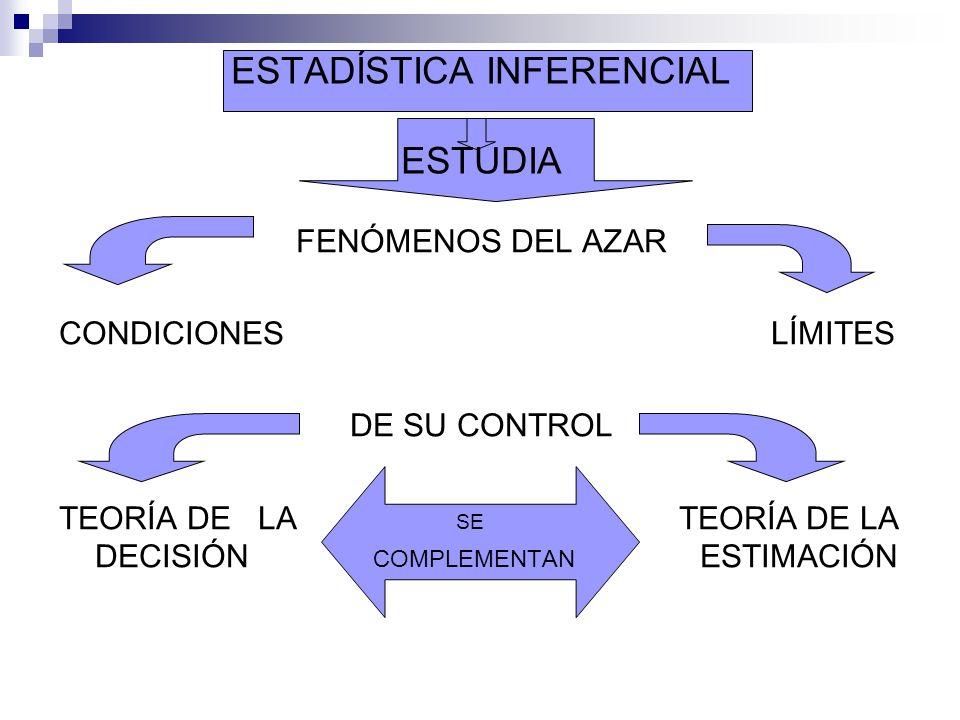 ESTADÍSTICA INFERENCIAL ESTUDIA FENÓMENOS DEL AZAR CONDICIONES LÍMITES DE SU CONTROL TEORÍA DE LA SE TEORÍA DE LA DECISIÓN COMPLEMENTAN ESTIMACIÓN