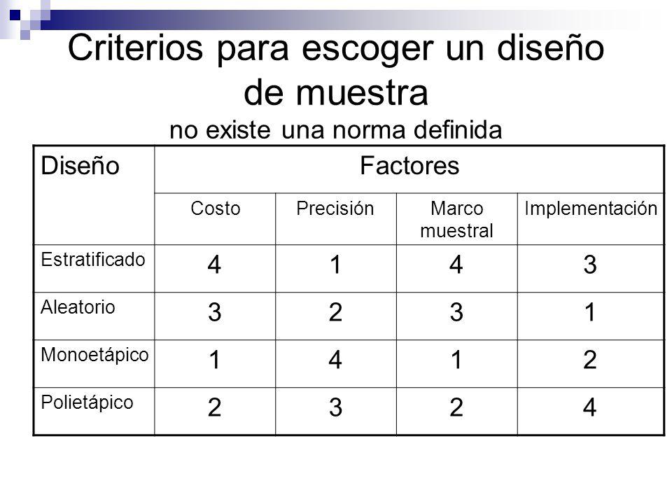 Criterios para escoger un diseño de muestra no existe una norma definida DiseñoFactores CostoPrecisiónMarco muestral Implementación Estratificado 4143
