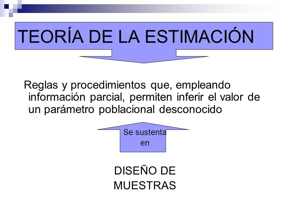 TEORÍA DE LA ESTIMACIÓN Reglas y procedimientos que, empleando información parcial, permiten inferir el valor de un parámetro poblacional desconocido