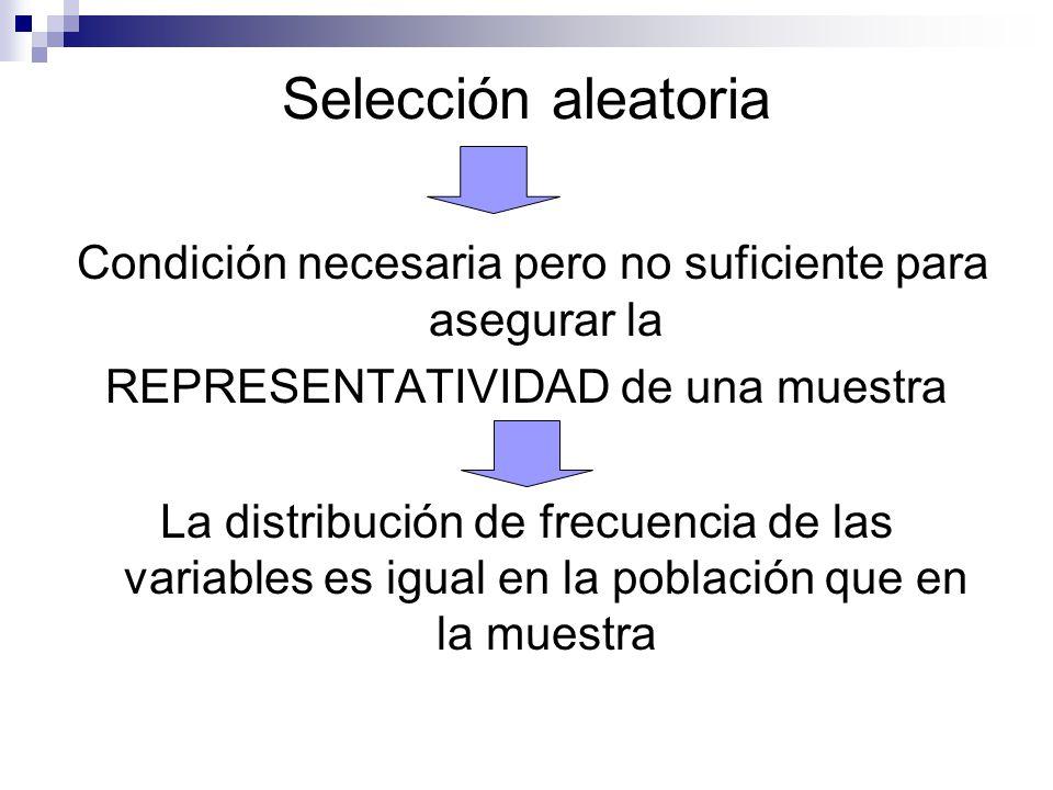Selección aleatoria Condición necesaria pero no suficiente para asegurar la REPRESENTATIVIDAD de una muestra La distribución de frecuencia de las vari