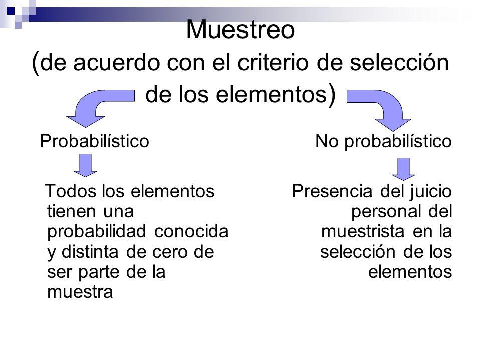 Muestreo ( de acuerdo con el criterio de selección de los elementos ) Probabilístico Todos los elementos tienen una probabilidad conocida y distinta d