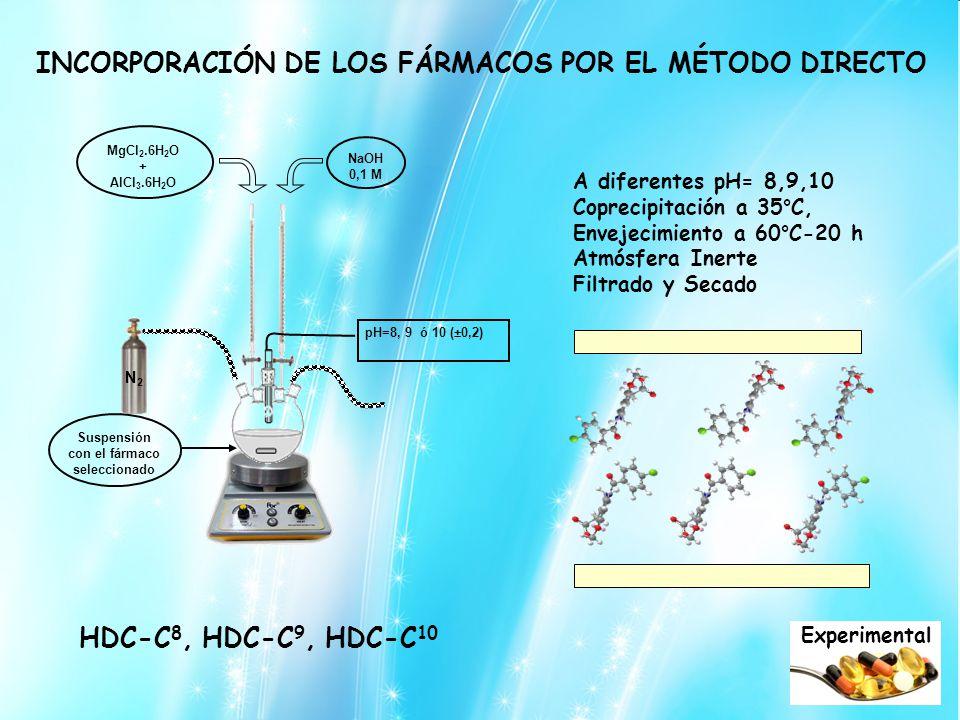 INCORPORACIÓN DE LOS FÁRMACOS POR EL MÉTODO DIRECTO A diferentes pH= 8,9,10 Coprecipitación a 35°C, Envejecimiento a 60°C-20 h Atmósfera Inerte Filtrado y Secado HDC-C 8, HDC-C 9, HDC-C 10 Experimental MgCl 2.6H 2 O + AlCl 3.6H 2 O NaOH 0,1 M N2N2 pH=8, 9 ó 10 (±0,2) Suspensión con el fármaco seleccionado