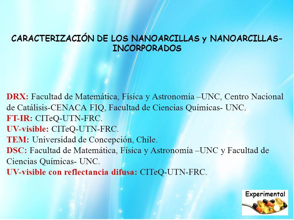 DRX: Facultad de Matemática, Física y Astronomía –UNC, Centro Nacional de Catálisis-CENACA FIQ, Facultad de Ciencias Químicas- UNC. FT-IR: CITeQ-UTN-F