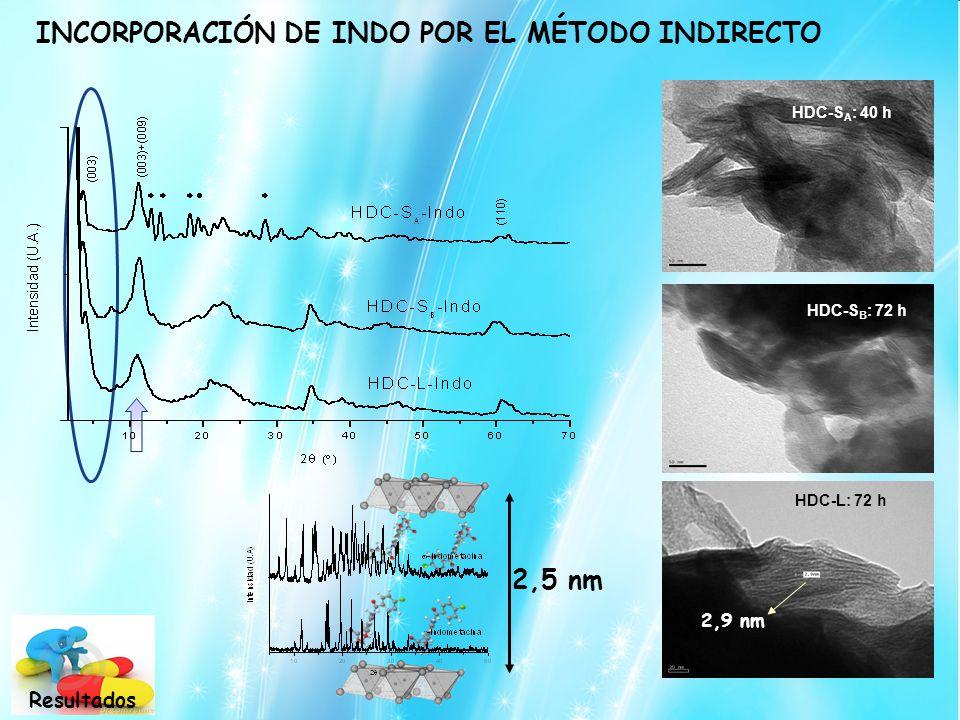 INCORPORACIÓN DE INDO POR EL MÉTODO INDIRECTO HDC-S A : 40 h HDC-S B : 72 h 2,5 nm HDC-L: 72 h 2,9 nm Resultados