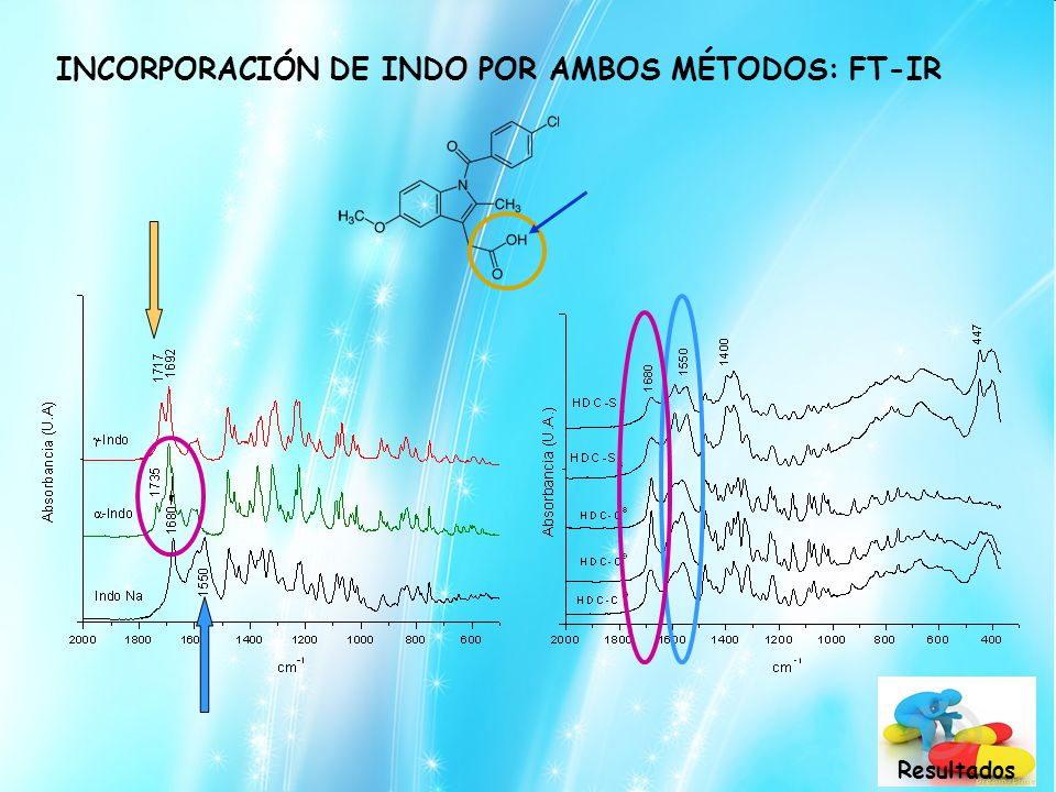 INCORPORACIÓN DE INDO POR AMBOS MÉTODOS: FT-IR Resultados