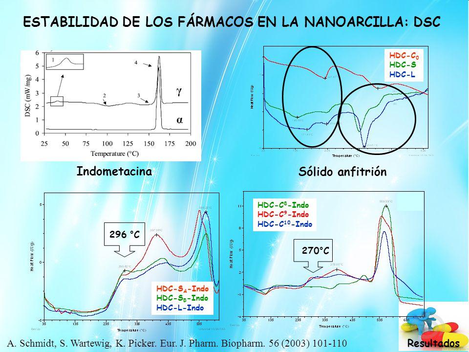 ESTABILIDAD DE LOS FÁRMACOS EN LA NANOARCILLA: DSC Indometacina α γ 296 °C HDC-S A -Indo HDC-S B -Indo HDC-L-Indo Sólido anfitrión HDC-C 0 HDC-S HDC-L