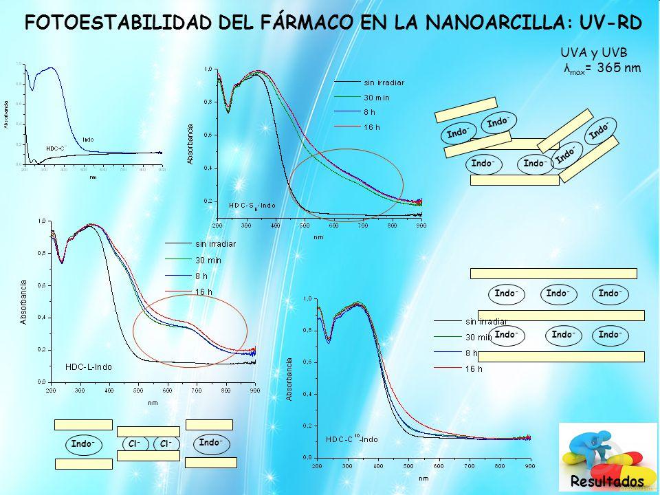 FOTOESTABILIDAD DEL FÁRMACO EN LA NANOARCILLA: UV-RD Indo - Cl - Indo - Cl - Indo - UVA y UVB λ max = 365 nm Resultados