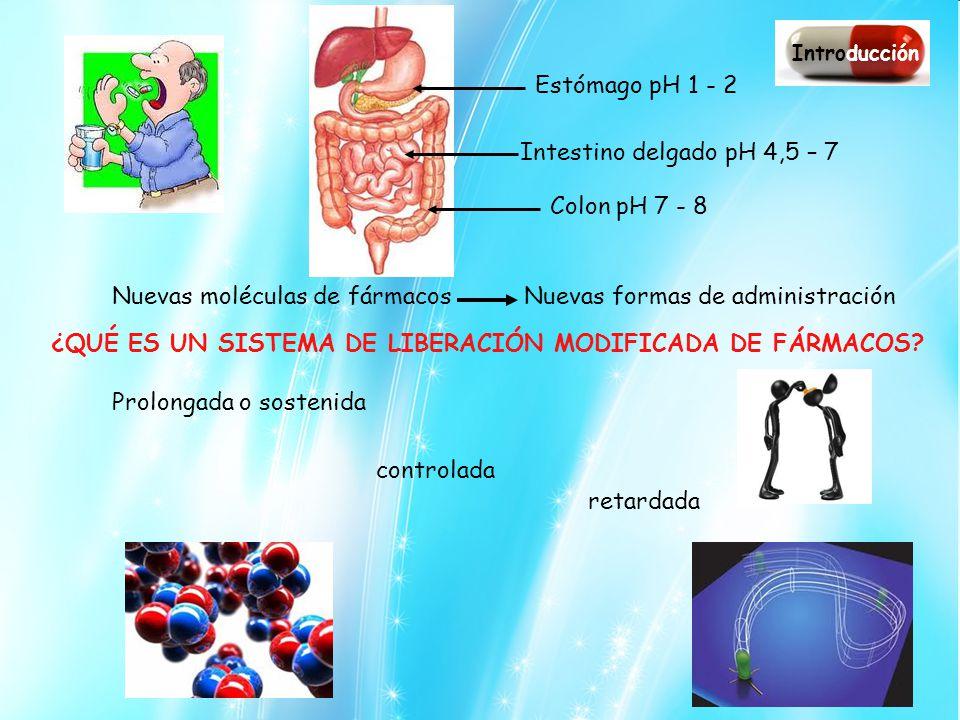 ¿QUÉ ES UN SISTEMA DE LIBERACIÓN MODIFICADA DE FÁRMACOS? Prolongada o sostenida controlada retardada Introducción Estómago pH 1 - 2 Intestino delgado
