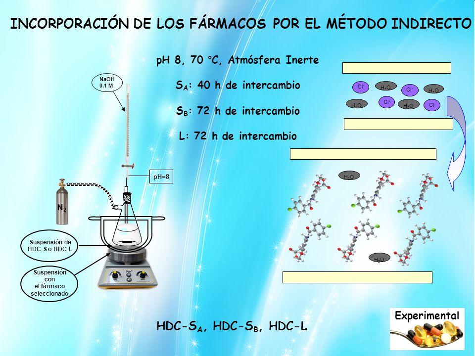 INCORPORACIÓN DE LOS FÁRMACOS HDC-S A, HDC-S B, HDC-L Experimental POR EL MÉTODO INDIRECTO pH 8, 70 °C, Atmósfera Inerte S A : 40 h de intercambio S B : 72 h de intercambio L: 72 h de intercambio N2N2 pH=8 Suspensión de HDC-S o HDC-L Suspensión con el fármaco seleccionado NaOH 0,1 M Cl - H2OH2O H2OH2O H2OH2O H2OH2O H2OH2O H2OH2O