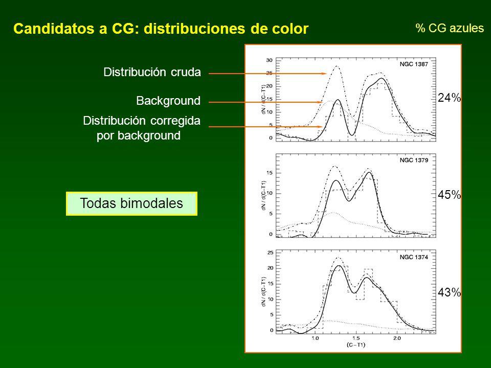 Candidatos a CG: distribuciones radiales Densidad del background Ajuste de ley de potencias a todos los CG Perfil de brillo T 1 de la galaxia - CG azules muestran perfiles menos empinados que los CG rojos.