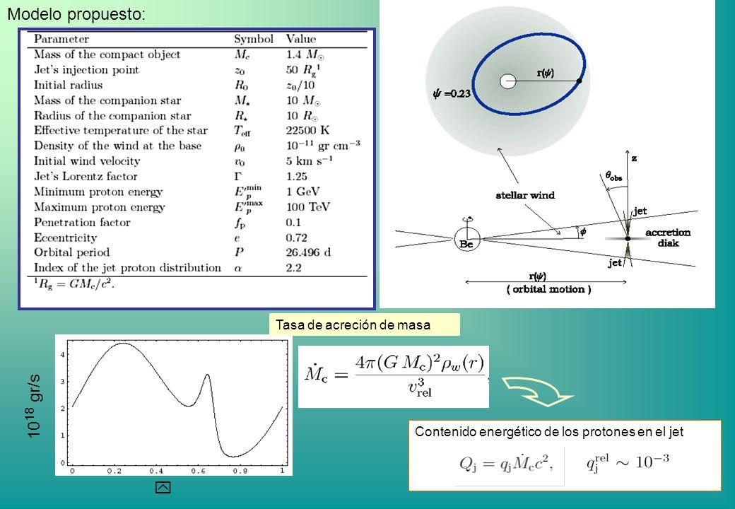 y 10 18 gr/s Tasa de acreción de masa Contenido energético de los protones en el jet Modelo propuesto: