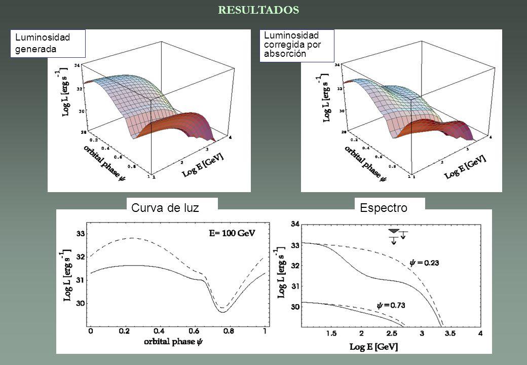 RESULTADOS Luminosidad generada Luminosidad corregida por absorción Curva de luzEspectro