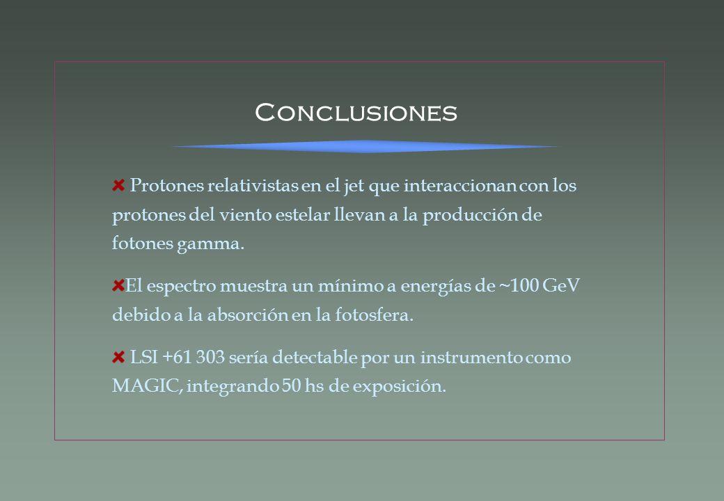 Conclusiones Protones relativistas en el jet que interaccionan con los protones del viento estelar llevan a la producción de fotones gamma. El espectr