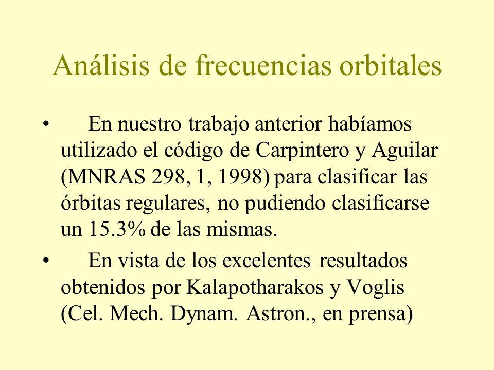 Análisis de frecuencias orbitales En nuestro trabajo anterior habíamos utilizado el código de Carpintero y Aguilar (MNRAS 298, 1, 1998) para clasificar las órbitas regulares, no pudiendo clasificarse un 15.3% de las mismas.