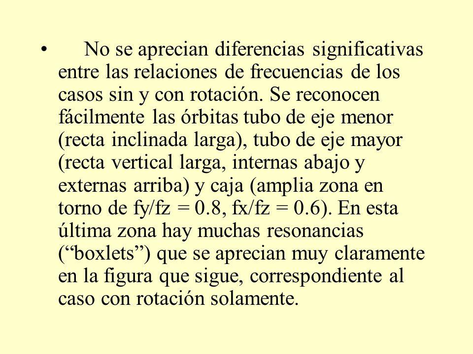 No se aprecian diferencias significativas entre las relaciones de frecuencias de los casos sin y con rotación.