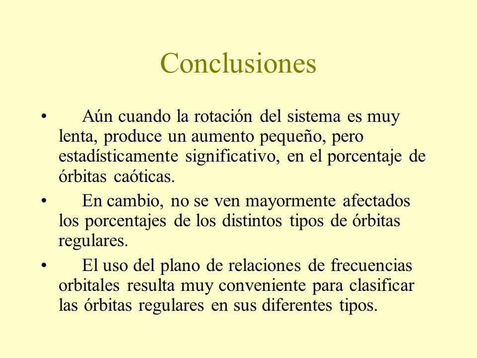 Conclusiones Aún cuando la rotación del sistema es muy lenta, produce un aumento pequeño, pero estadísticamente significativo, en el porcentaje de órbitas caóticas.
