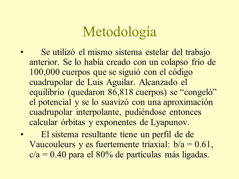Metodología Se utilizó el mismo sistema estelar del trabajo anterior.