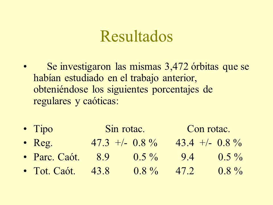 Resultados Se investigaron las mismas 3,472 órbitas que se habían estudiado en el trabajo anterior, obteniéndose los siguientes porcentajes de regulares y caóticas: TipoSin rotac.Con rotac.