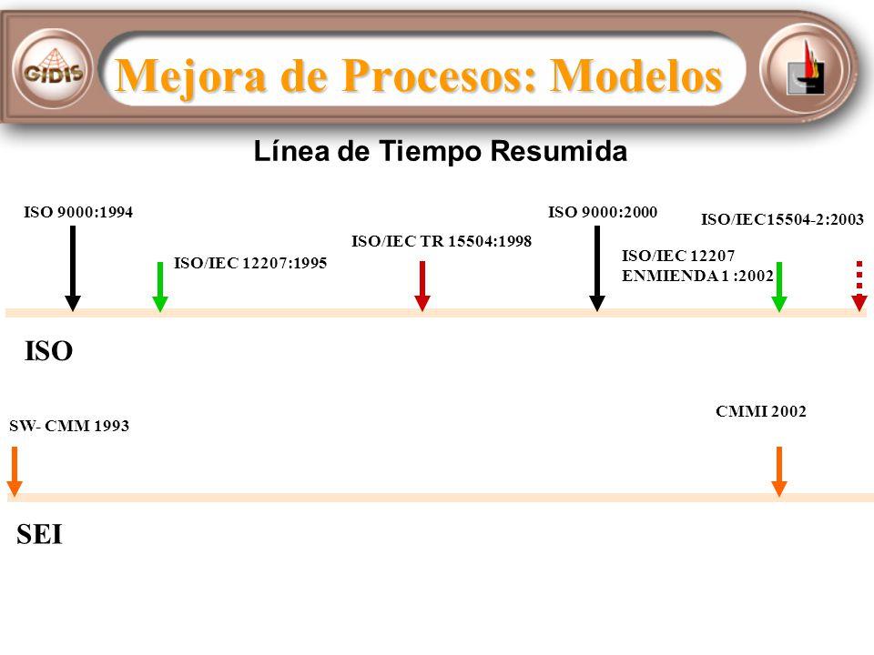 ISO ISO 9000:1994 ISO/IEC 12207:1995 ISO 9000:2000 ISO/IEC TR 15504:1998 SEI SW- CMM 1993 CMMI 2002 ISO/IEC15504-2:2003 ISO/IEC 12207 ENMIENDA 1 :2002 Mejora de Procesos: Modelos Línea de Tiempo Resumida