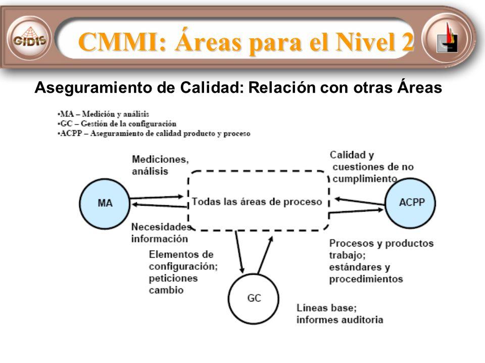 CMMI: Áreas para el Nivel 2 Aseguramiento de Calidad: Relación con otras Áreas