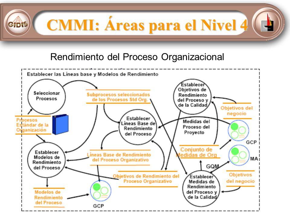 Rendimiento del Proceso Organizacional