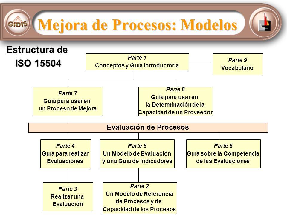 Parte 1 Conceptos y Guía introductoria Parte 7 Guía para usar en un Proceso de Mejora Parte 9 Vocabulario Parte 8 Guía para usar en la Determinación de la Capacidad de un Proveedor Evaluación de Procesos Parte 4 Guía para realizar Evaluaciones Parte 5 Un Modelo de Evaluación y una Guía de Indicadores Parte 6 Guía sobre la Competencia de las Evaluaciones Parte 3 Realizar una Evaluación Parte 2 Un Modelo de Referencia de Procesos y de Capacidad de los Procesos Estructura de ISO 15504 Mejora de Procesos: Modelos