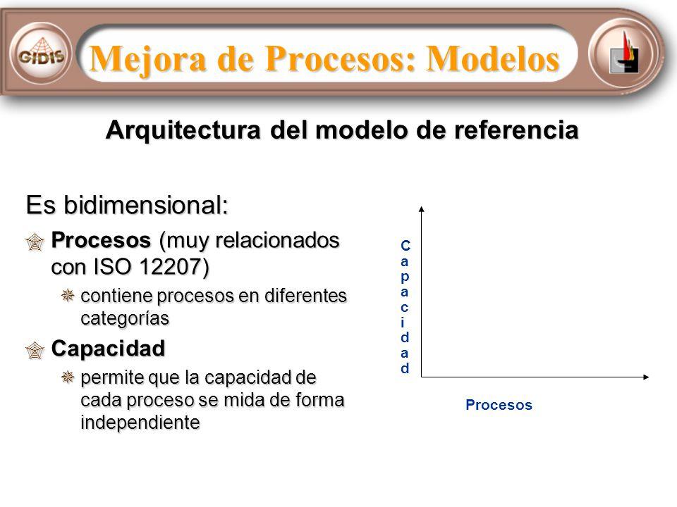 Es bidimensional: Procesos (muy relacionados con ISO 12207) Procesos (muy relacionados con ISO 12207) contiene procesos en diferentes categorías contiene procesos en diferentes categorías Capacidad Capacidad permite que la capacidad de cada proceso se mida de forma independiente permite que la capacidad de cada proceso se mida de forma independiente Procesos CapacidadCapacidad Arquitectura del modelo de referencia Mejora de Procesos: Modelos