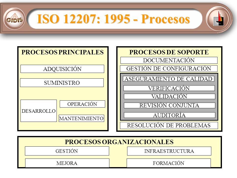 ISO 12207: 1995 - Procesos PROCESOS DE SOPORTEPROCESOS PRINCIPALES ADQUISICIÓN SUMINISTRO DESARROLLO OPERACIÓN MANTENIMIENTO DOCUMENTACIÓN GESTIÓN DE CONFIGURACIÓN RESOLUCIÓN DE PROBLEMAS PROCESOS ORGANIZACIONALES GESTIÓN INFRAESTRUCTURA MEJORA FORMACIÓN ASEGURAMIENTO DE CALIDAD VERIFICACIÓN VALIDACIÓN AUDITORÍA REVISIÓN CONJUNTA