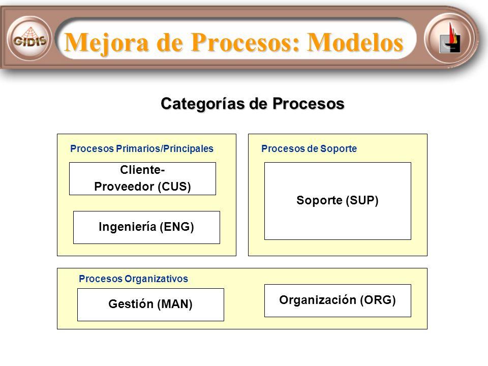 Procesos Primarios/Principales Cliente- Proveedor (CUS) Ingeniería (ENG) Procesos de Soporte Soporte (SUP) Procesos Organizativos Gestión (MAN) Organización (ORG) Categorías de Procesos Mejora de Procesos: Modelos