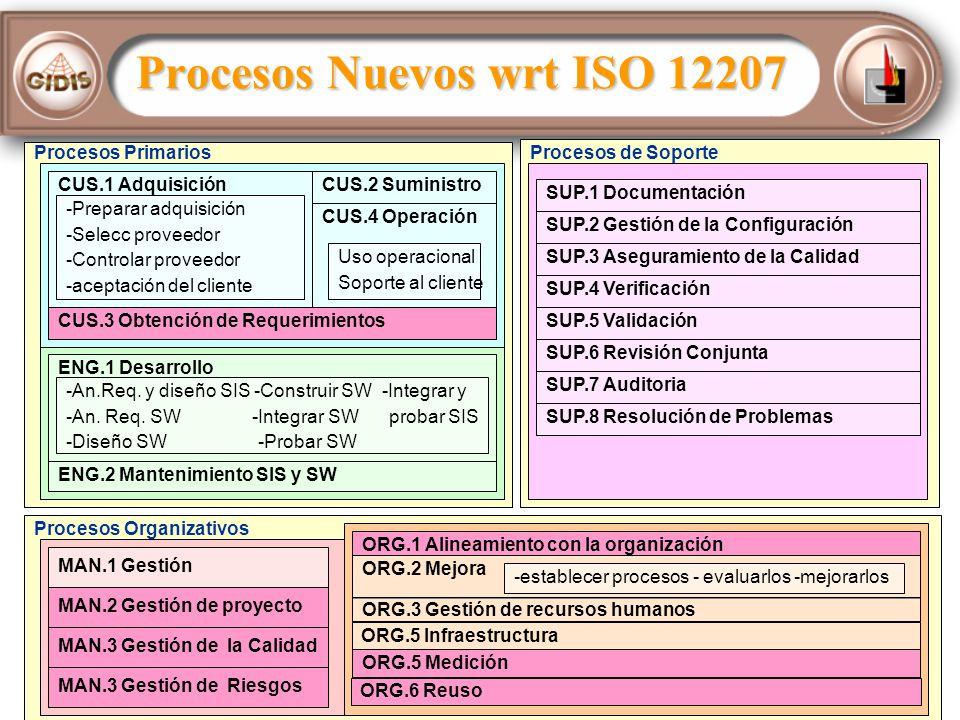 Procesos Nuevos wrt ISO 12207 Procesos PrimariosProcesos de Soporte Procesos Organizativos CUS.1 Adquisición -Preparar adquisición -Selecc proveedor -Controlar proveedor -aceptación del cliente CUS.2 Suministro CUS.4 Operación Uso operacional Soporte al cliente CUS.3 Obtención de Requerimientos ENG.1 Desarrollo -An.Req.