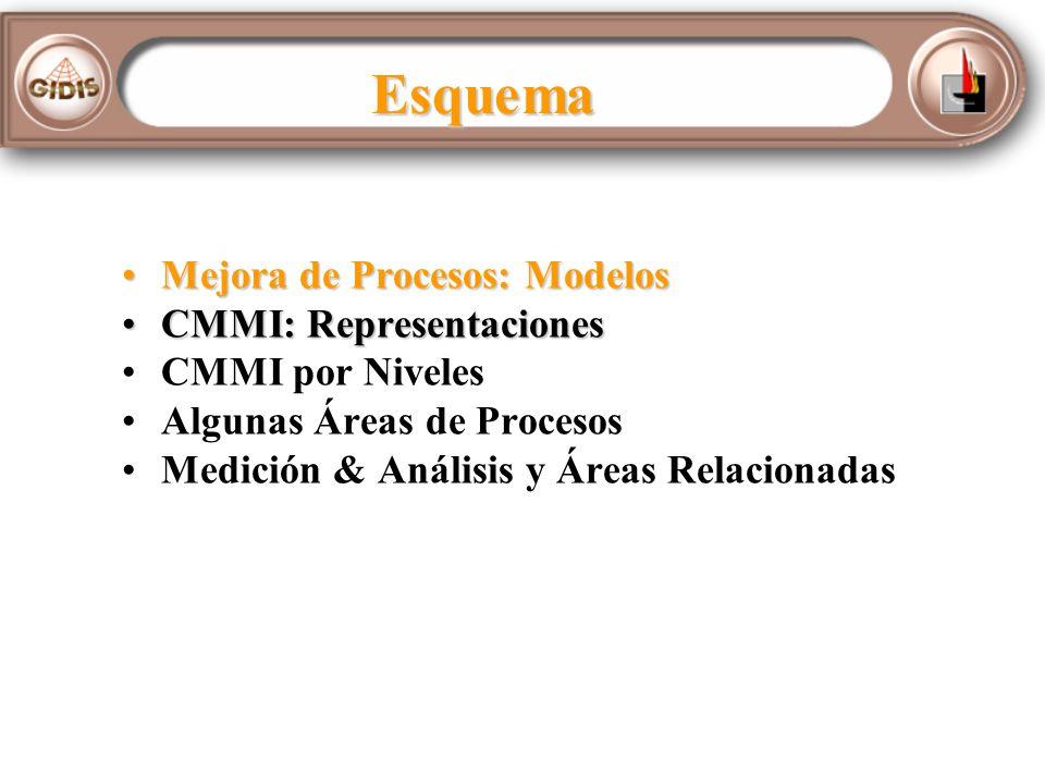 Esquema Mejora de Procesos: ModelosMejora de Procesos: Modelos CMMI: RepresentacionesCMMI: Representaciones CMMI por Niveles Algunas Áreas de Procesos Medición & Análisis y Áreas Relacionadas
